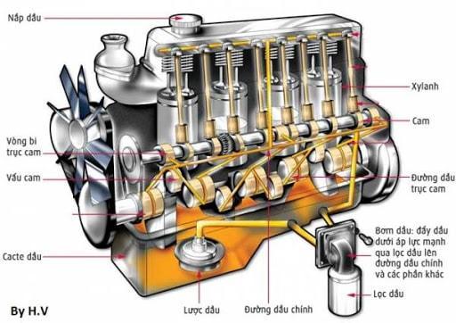 Hệ thống bôi trơn có nhiệm vụ là điều tiết dầu đến các bộ phận trong động cơ để hoạt động một cách trơn tru