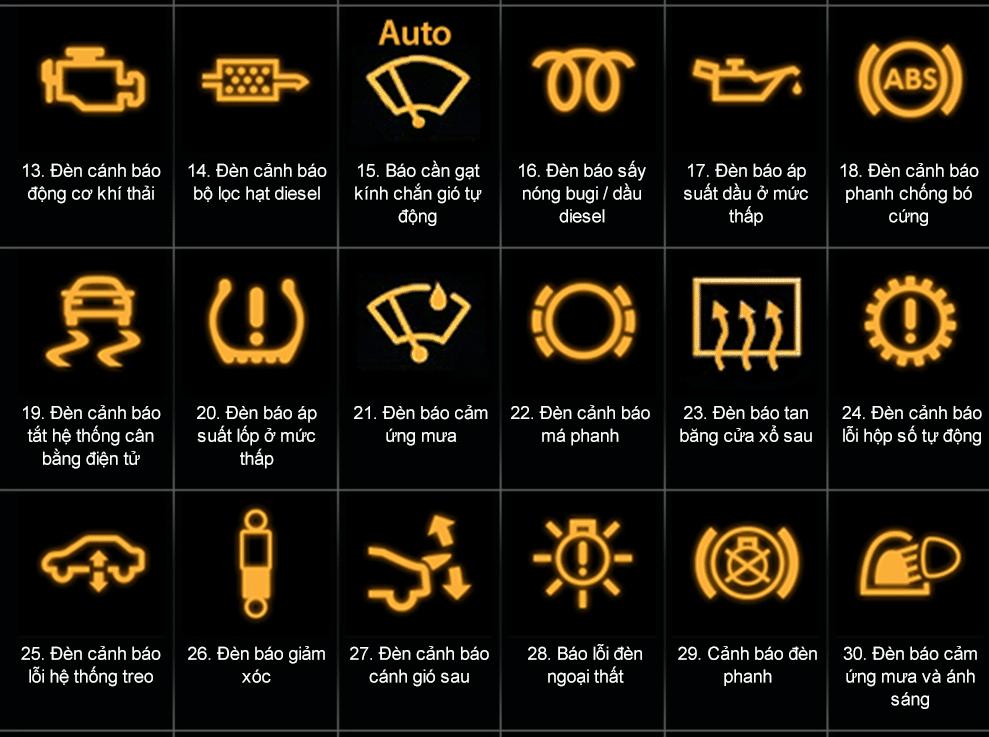 Nhóm các ký hiệu trên xe oto báo lỗi màu vàng cảnh báo hư hỏng cần tiến hành sửa chữa