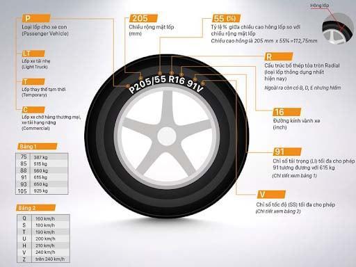 Đa phần lốp xe thông dụng hiện nay đều được thiết kế dựa trên cấu trúc Radial