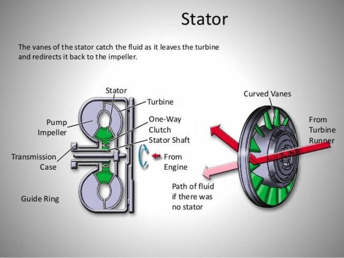 Chức năng chính của stator chính là giúp định hướng đường di chuyển về của các môi chất từ tuabin