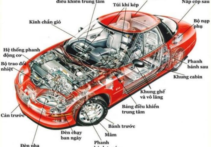 Hình ảnh về một số bộ phận ngoại thất trong cấu tạo xe hơi