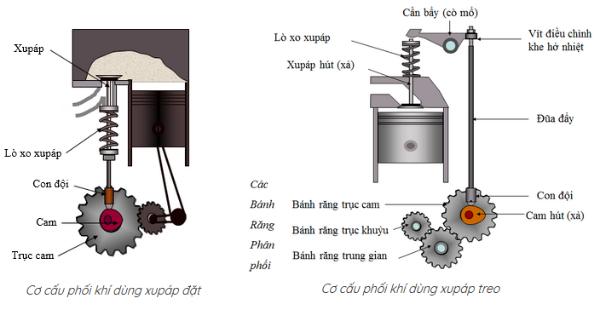 Mô hình của cơ cấu phối khí xupap đặt và xupap treo
