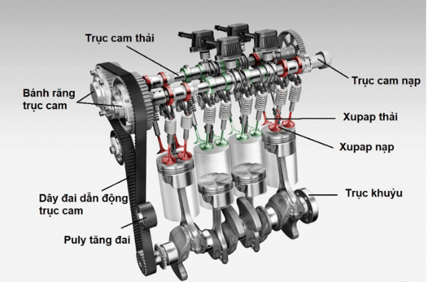 Cơ cấu phối khí hỗn hợp có đồng thời cả van trượt và xupap được dùng trong động cơ diesel 2 kỳ loại có cửa thổi và xupap xả