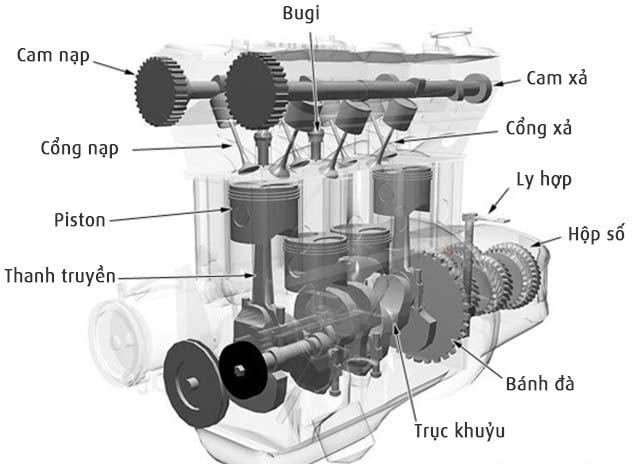 4 kì của động cơ đều có sự liên quan mật thiết đến nhau