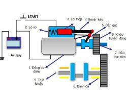 Hệ thống khởi động trên ô tô vô cùng quan trọng