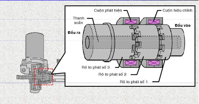 Hệ thống ESP sử dụng công nghệ kiểm soát điện tử và được lập trình rất tinh vi
