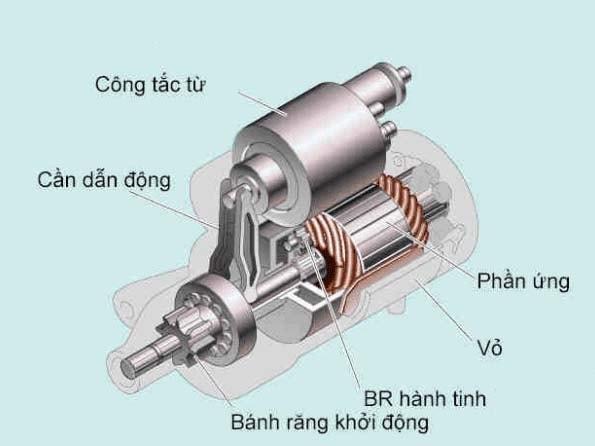 Máy khởi động của ô tô được phân chia thành nhiều loại khác nhau