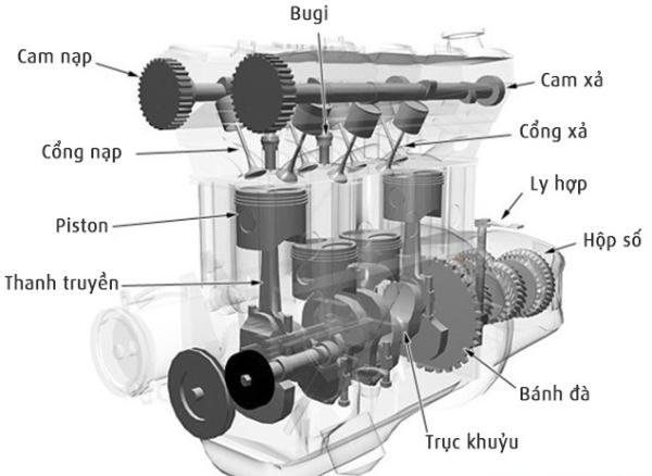 Piston thường có hình dạng là một ống hình trụ rỗng