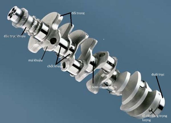 Má khuỷu là phần liên kết giữa chốt khuỷu và cổ khuỷu