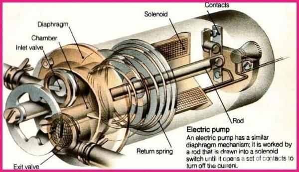 Nếu có quá nhiều bụi bẩn hoặc làm việc quá tải, bơm xăng sẽ không thể bôi trơn hoặc làm mát đầy đủ