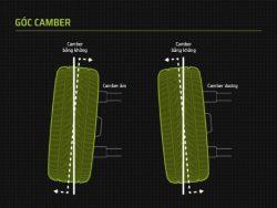 Góc camber được tạo bởi đường thẳng vuông góc với mặt đường và đường tâm của bánh xe