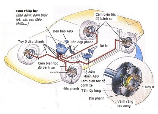 Hệ thống phanh CBS được hỗ trợ thêm một hệ thống phân bổ lực tác động đều lên cả 2 phanh sau và trước