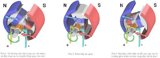 Khi roto quay sẽ phát ra sức điện động đối kháng hoặc sức phản điện động counter-EMF