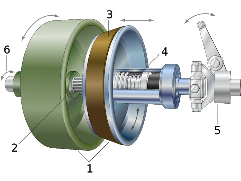 Xi lanh chính của bộ ly hợp gồm có nhiều thành phần
