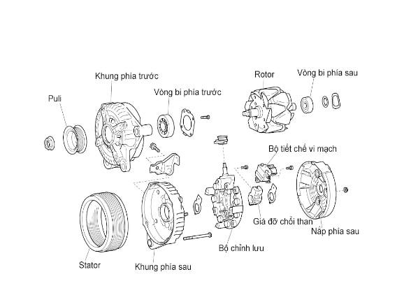 Máy phát điện trên xe ô tô được cấu thành từ 3 bộ phận chính là bộ phận phát điện, bộ phận chỉnh lưu và bộ phận hiệu chỉnh điện áp